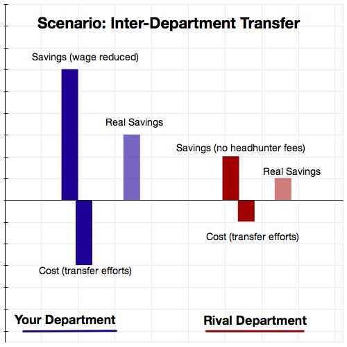 Inter Departmental Transfer