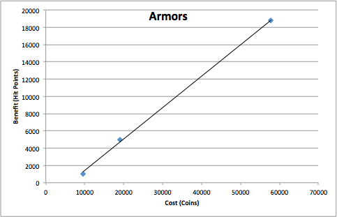 Armor Chart