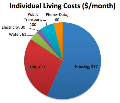 Living Costs in Redmond Washington Breakdown