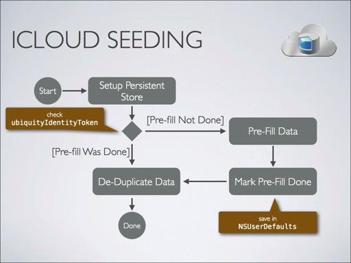 ICloud seeding