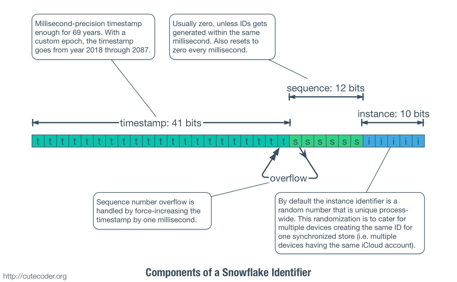 Snowflake identifier 2x