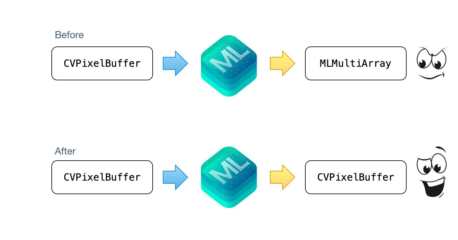 Core ML Conversion