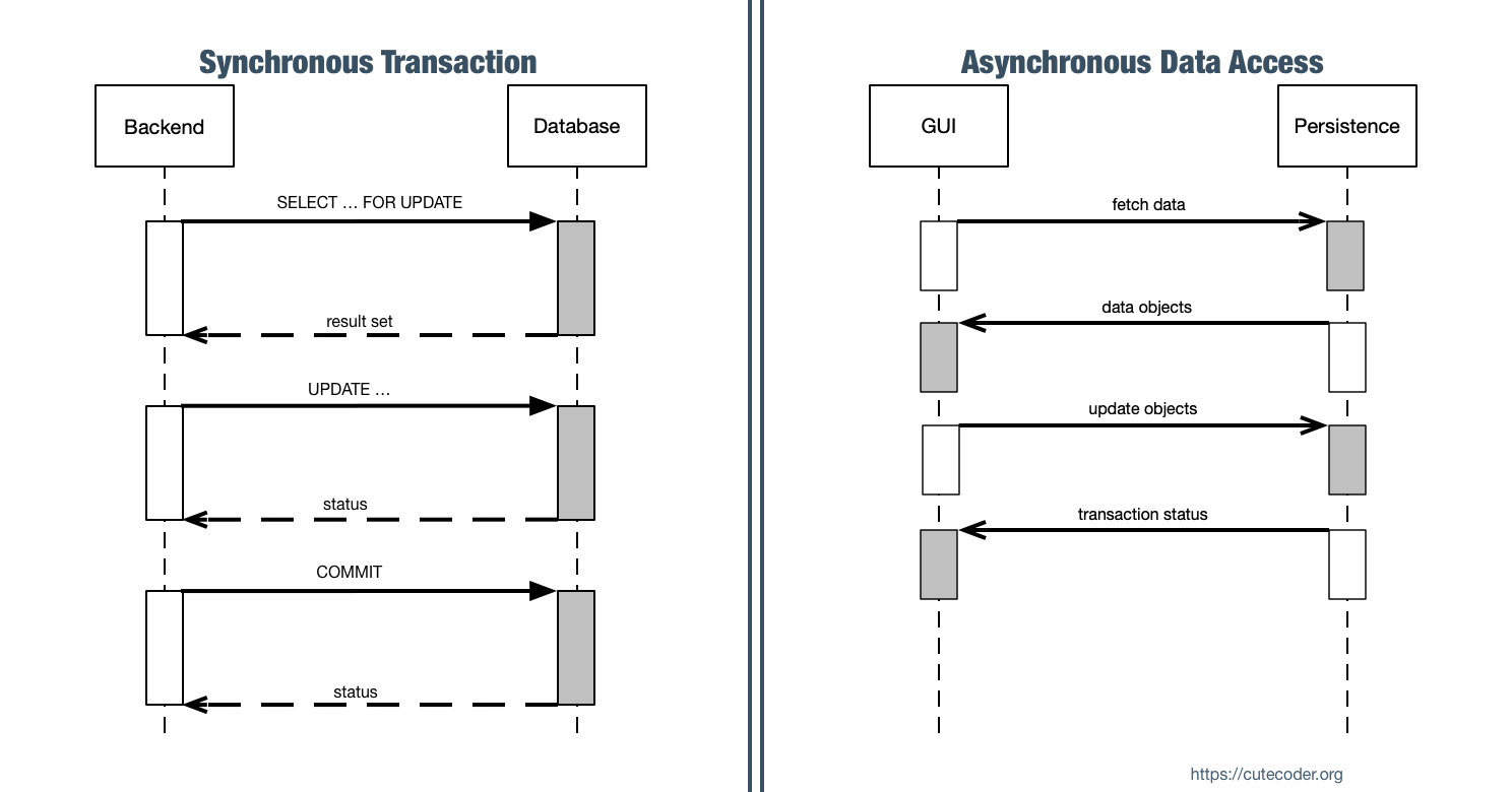 Data Access Object sequence diagram