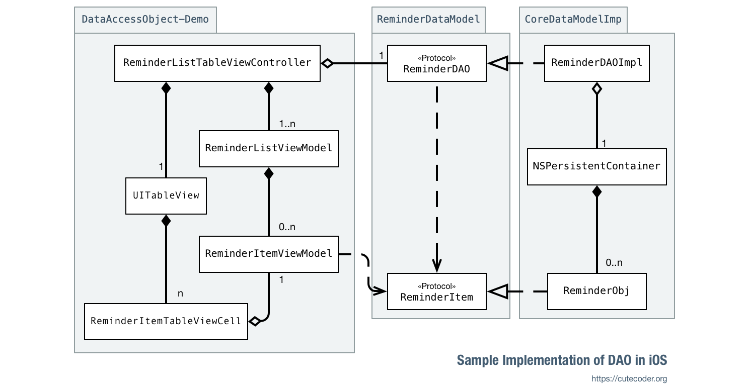Data Access Object Demo App