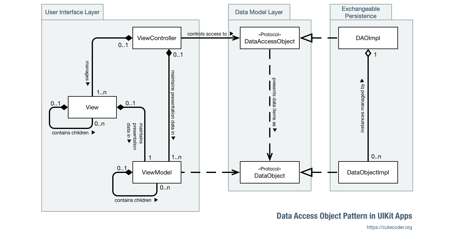 Data Access Object in UIKit