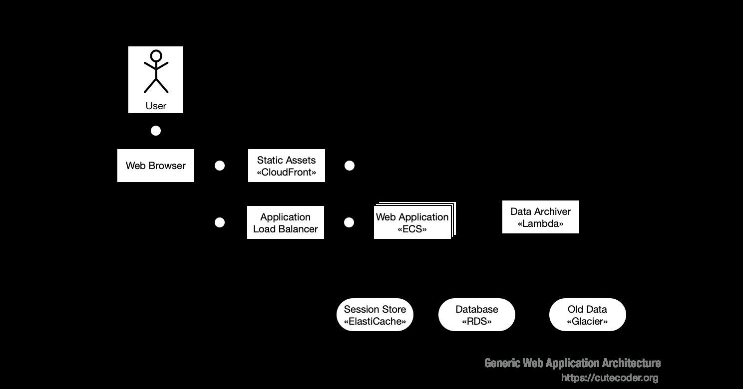 Generic Web Application Architecture