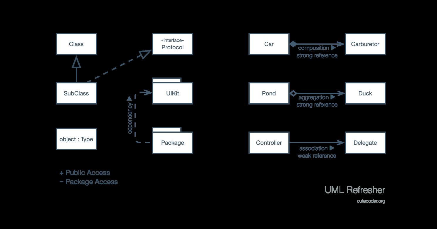 UML refresher