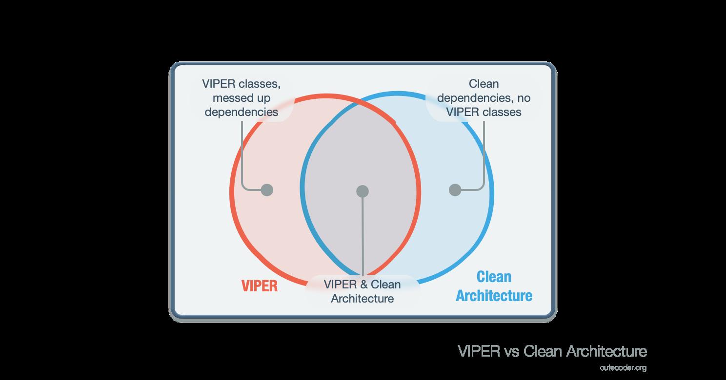 VIPER and Clean Architecture Venn Diagram
