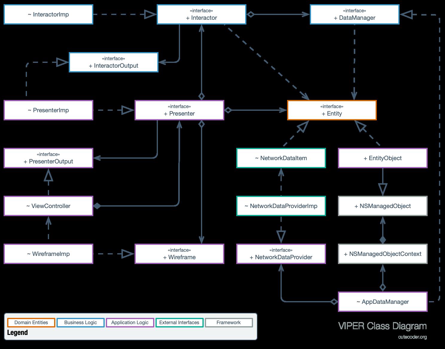 VIPER on iOS Class Diagram