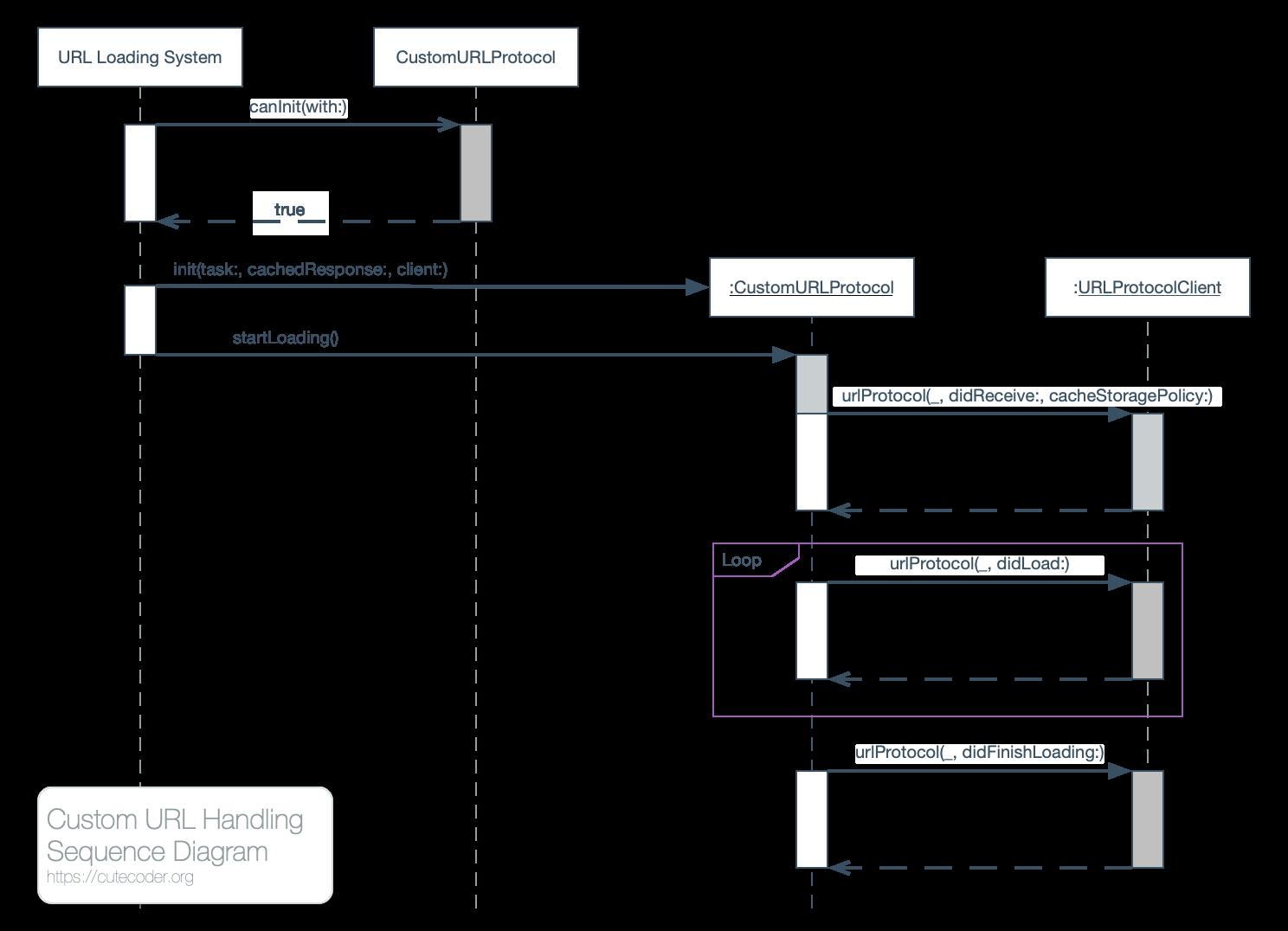 Custom URL Loading System