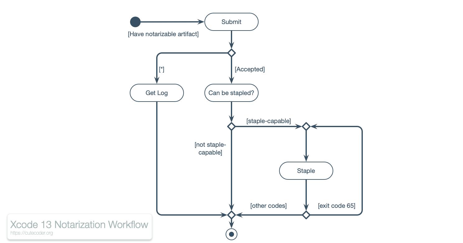 Xcode 13 notarization workflow